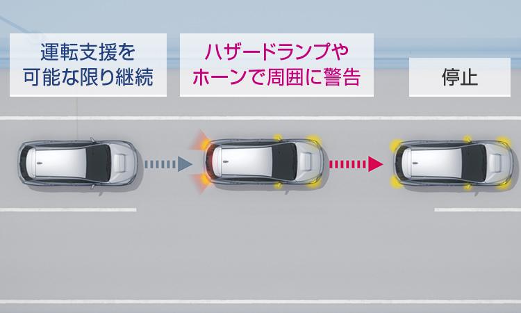 レヴォーグ ドライバー異常時対応システム イメージ
