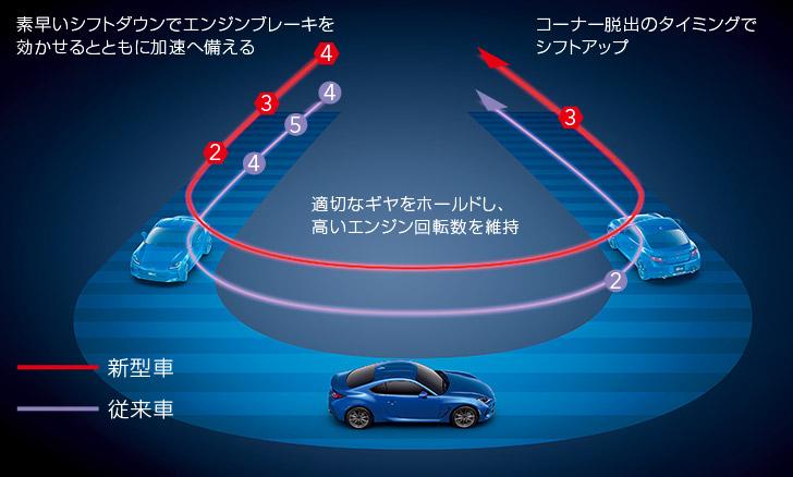 SUBARU BRZ ATアダプティブ制御イメージ(スポーツモード選択時)