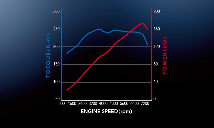 SUBARU BRZ エンジン性能曲線図