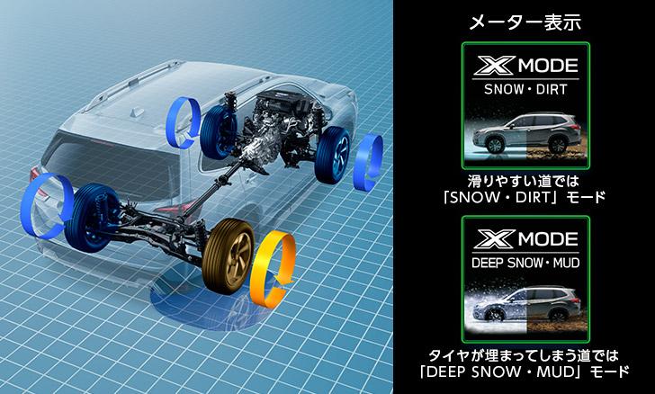 フォレスター X-MODE(2モード、ヒルディセントコントロール付)
