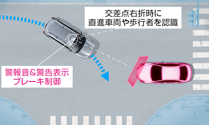 フォレスター 交差点における衝突回避のサポートも行う プリクラッシュブレーキ